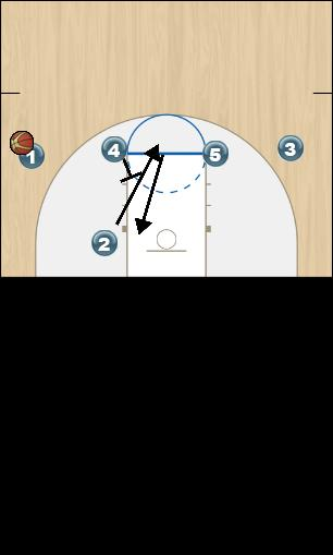 Basketball Play Fist Delay Option 2 Man to Man Offense fist delay option 2