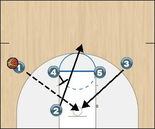 Basketball Play Fist Delay Option 3 Man to Man Offense fist delay option 3