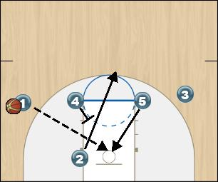 Basketball Play Fist Delay Option 4 Man to Man Offense fist delay option 4