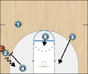 Basketball Play Zone Offense White Option 2 Zone Play zone offense white option 2