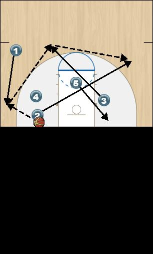 Basketball Play Zone Offense White Option 3 Zone Play