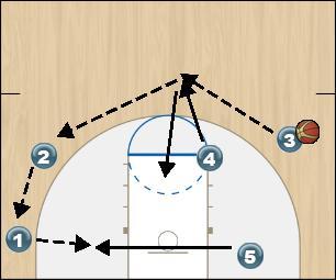 Basketball Play Orange Option 3 Zone Play