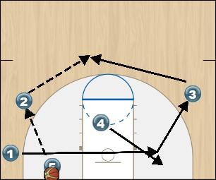 Basketball Play Orange Option 4 Zone Play