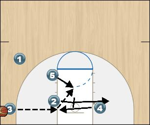 Basketball Play Zone Offense Blue Option 2 Zone Play