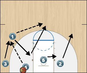 Basketball Play Zone Offense Blue Option 3 Zone Play