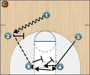 Basketball Play Zone Offense Green Initial Set Up Option 1 Zone Play