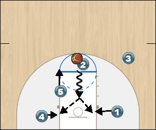 Basketball Play Zone Offense Yellow Option 4 Zone Play