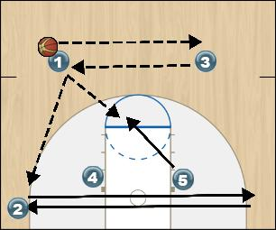 Basketball Play Zone Offense Gold Initial Set Up & Option 1 Zone Play