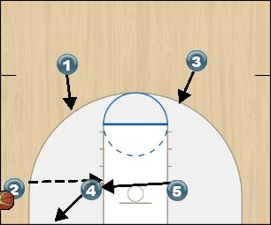 Basketball Play Gold Option 2 Zone Play