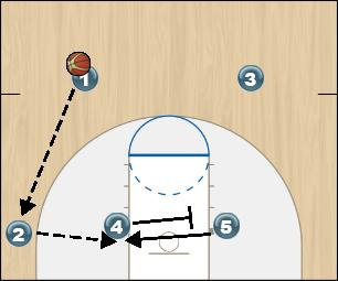 Basketball Play Gold Offense Option 4 Zone Play