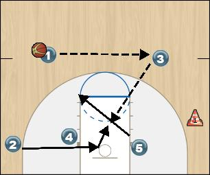 Basketball Play Gold Option 5 Zone Play