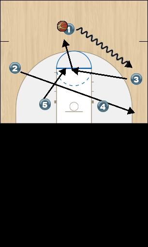 Basketball Play Zone Offense Red Initial Set Up Zone Play