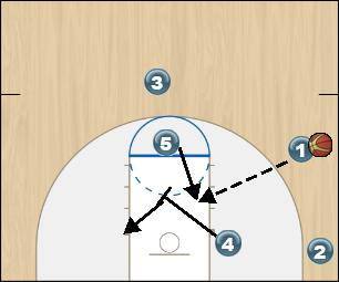 Basketball Play Zone Offense Red Option 1 Zone Play