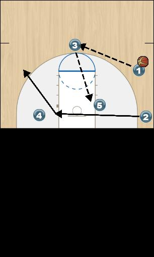 Basketball Play Zone Offense Red Option 2 Zone Play