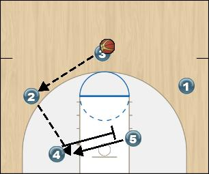 Basketball Play Zone Offense Red Option 3 Zone Play