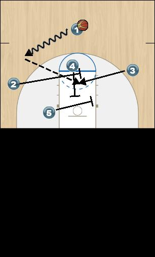 Basketball Play Zone Offense Silver Initial Set Up & Option 1 Zone Play