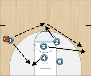 Basketball Play Zone Offense Silver Option 2-4 Zone Play