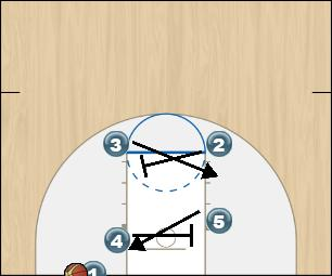 Basketball Play Zone In-Bounds (Left Side) Zone Baseline Out of Bounds