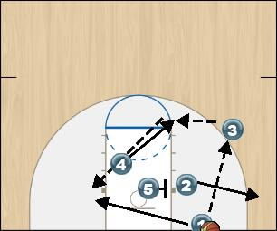 Basketball Play Zone In-Bounds (Right) Option 3 Zone Baseline Out of Bounds