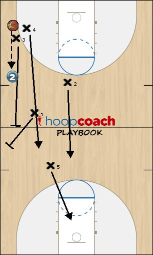 Basketball Play Diamond Press Trap #2 Defense