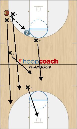 Basketball Play Diamond Press Broken Defense
