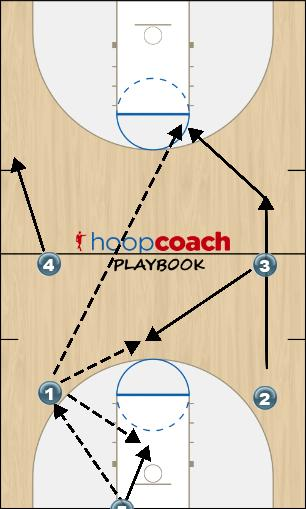 Basketball Play Press Break Zone Press Break