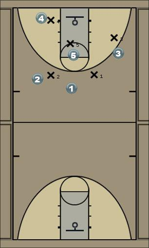 Basketball Play Standard offence Zone Play