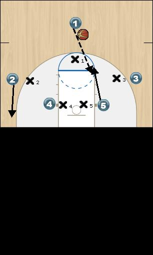 Basketball Play Blue Quick Hitter offense