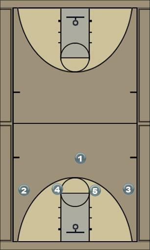 Basketball Play Horns Option 1 Man to Man Offense