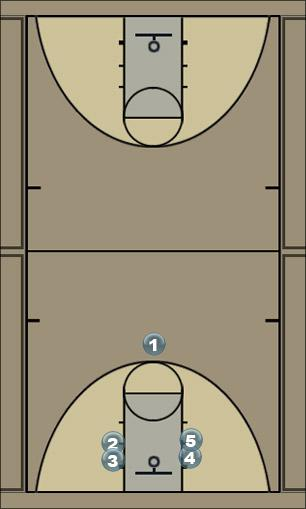 Basketball Play Horns Option 2 Man to Man Set