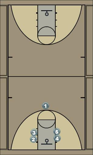Basketball Play Butler Option 1 Man to Man Set