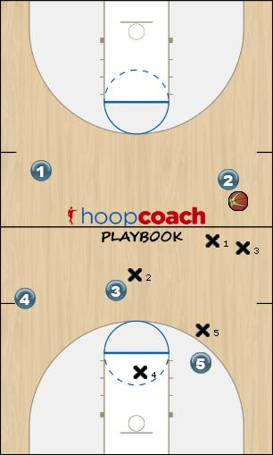 Basketball Play Viking Defense