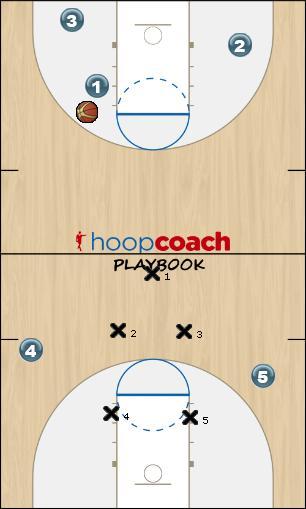 Basketball Play Viking Set Up Defense