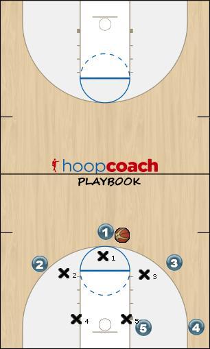 Basketball Play 3-2 Basic Set Defense defense