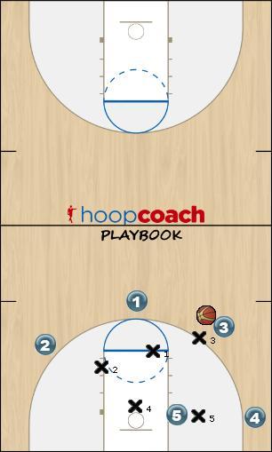 Basketball Play 3-2 Wing Defense defense