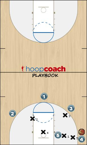 Basketball Play 3-2 Corner Defense defense