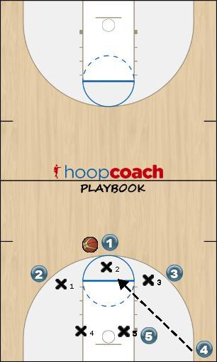 Basketball Play 3-2 Skip Pass To Top Defense defense