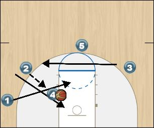Basketball Play Rapid Split Texas Tech Quick Hitter Man to Man Offense man to man and zone offense