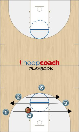 Basketball Play Spread Cut- Texas Tech Quick Hitter Quick Hitter man to man and zone offense