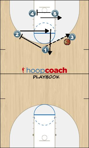 Basketball Play Screen Door Rotation 1 Man to Man Offense offense