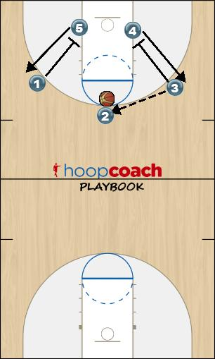 Basketball Play Screen Door Rotation #2 (Down Screen) Man to Man Offense offense