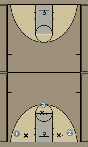 Basketball Play picks to get open against man Man to Man Offense