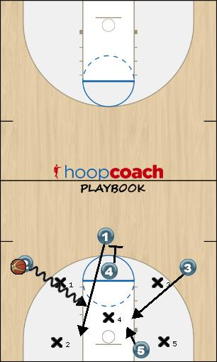 Basketball Play permiter break Zone Play