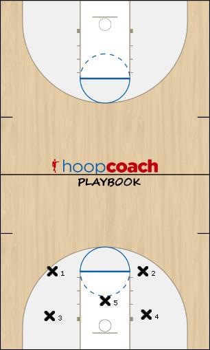 Basketball Play perimeter garud Zone Play defecne
