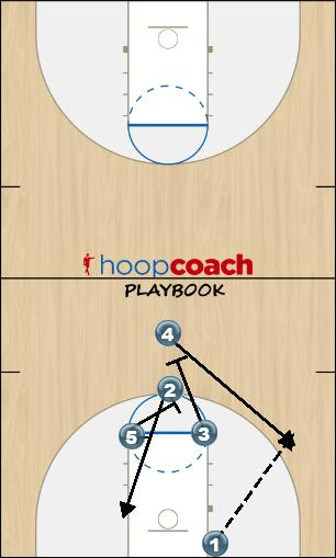 Basketball Play z v Zone Baseline Out of Bounds