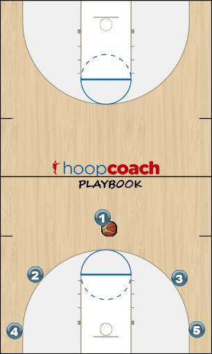 Basketball Play MCSD Circle Uncategorized Plays offense