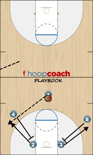 Basketball Play Motion Man to Man Offense