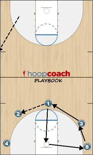 Basketball Play 5 Man to Man Offense