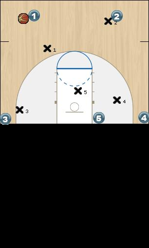 Basketball Play PINK DUCK Man to Man Offense