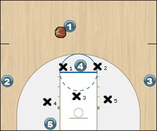 Basketball Play SHORT CORNER OPEN 3FGA Zone Play
